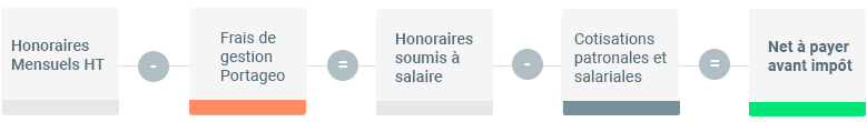 Calcul de la rémunération en portage salarial